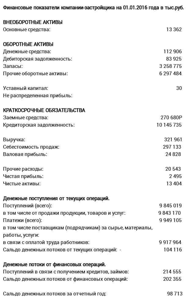 Отчетность на 01.01.2016 года в тыс.руб. по данным Росстата