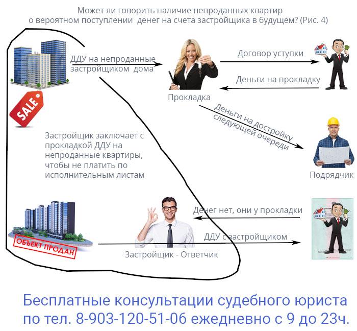 Может ли говорить наличие непроданных квартир о вероятном поступлении денег на счета застройщика в будущем?